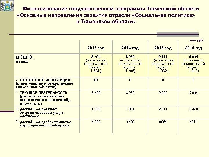 Финансирование государственной программы Тюменской области «Основные направления развития отрасли «Социальная политика» в Тюменской