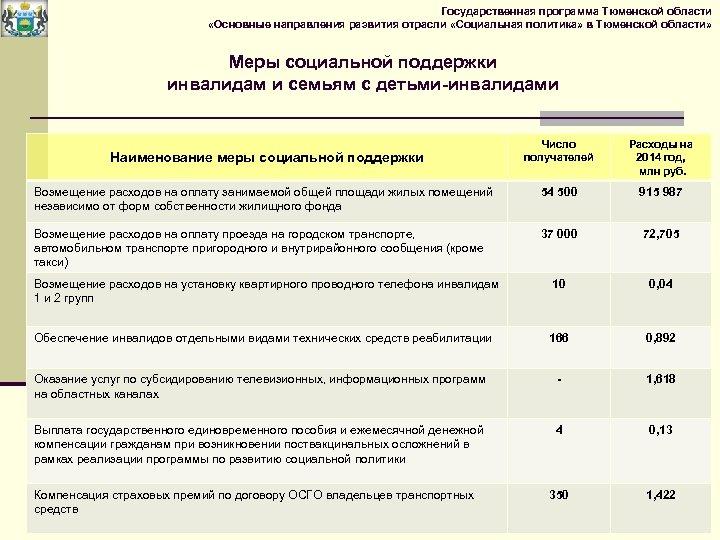 Государственная программа Тюменской области «Основные направления развития отрасли «Социальная политика» в Тюменской области» Меры