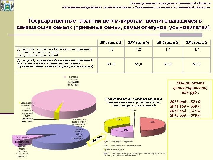 Государственная программа Тюменской области «Основные направления развития отрасли «Социальная политика» в Тюменской области» Государственные