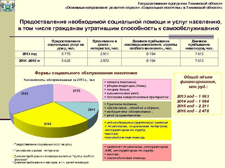 Государственная программа Тюменской области «Основные направления развития отрасли «Социальная политика» в Тюменской области» Предоставление