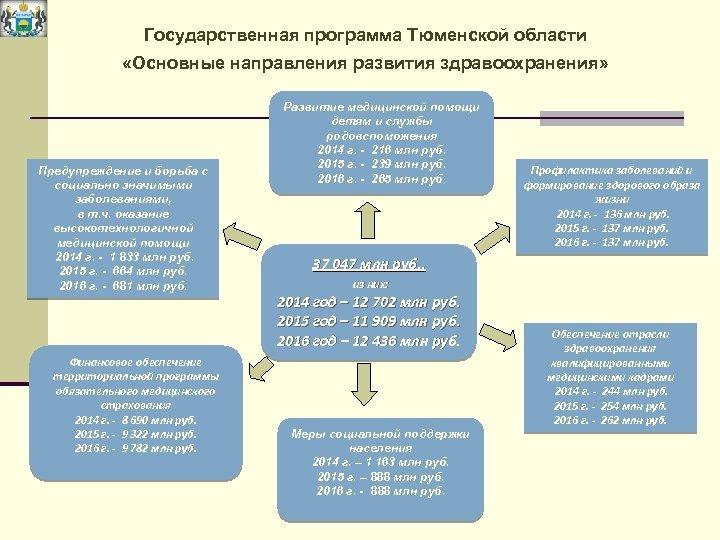 Государственная программа Тюменской области «Основные направления развития здравоохранения» Предупреждение и борьба с социально значимыми