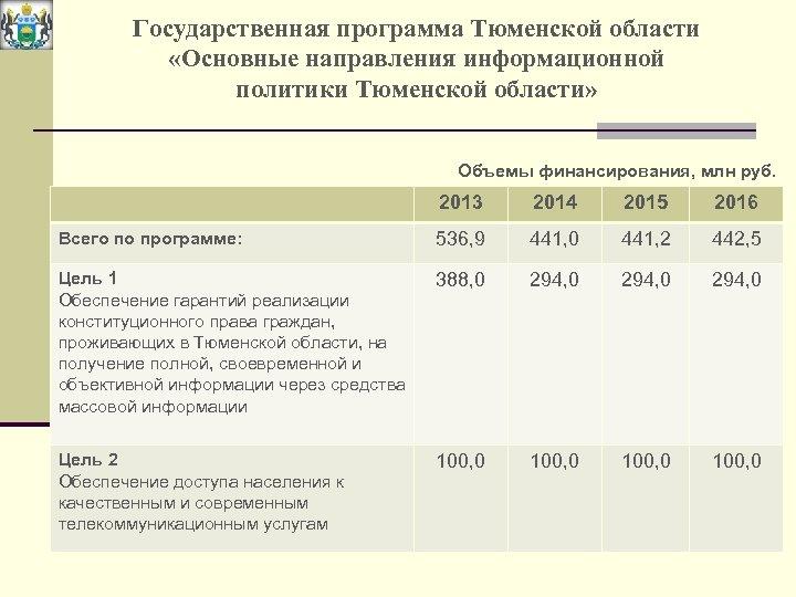 Государственная программа Тюменской области «Основные направления информационной политики Тюменской области» Объемы финансирования, млн руб.