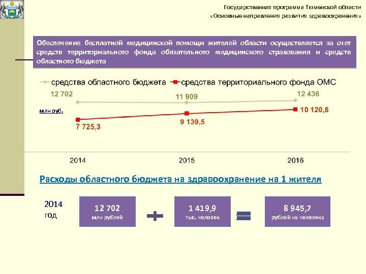 Государственная программа Тюменской области «Основные направления развития здравоохранения» Обеспечение бесплатной медицинской помощи жителей области