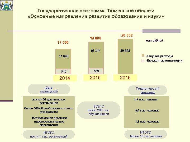 Государственная программа Тюменской области «Основные направления развития образования и науки» 19 896 20 632