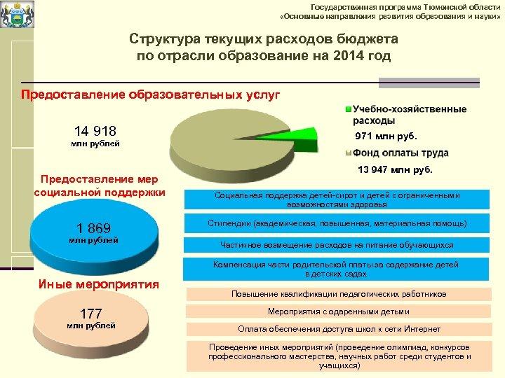 Государственная программа Тюменской области «Основные направления развития образования и науки» Структура текущих расходов бюджета
