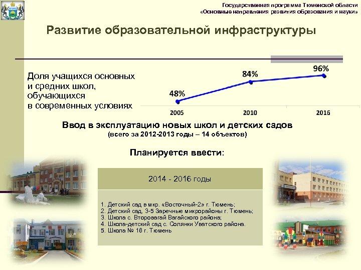 Государственная программа Тюменской области «Основные направления развития образования и науки» Развитие образовательной инфраструктуры Доля