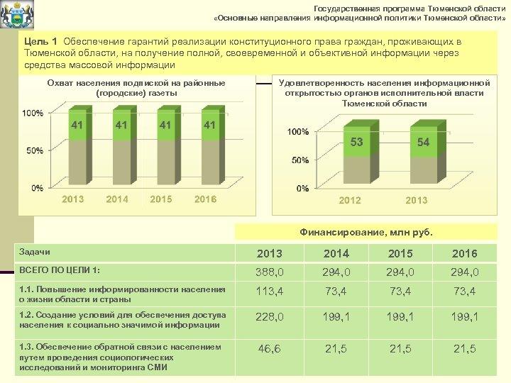 Государственная программа Тюменской области «Основные направления информационной политики Тюменской области» Цель 1 Обеспечение гарантий