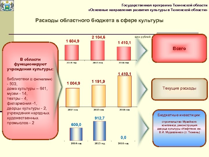 Государственная программа Тюменской области «Основные направления развития культуры в Тюменской области» Расходы областного бюджета
