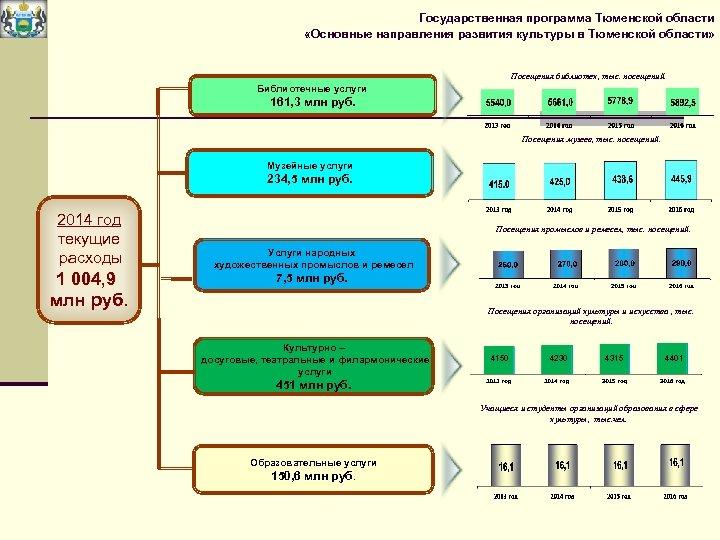 Государственная программа Тюменской области «Основные направления развития культуры в Тюменской области» Посещения библиотек, тыс.