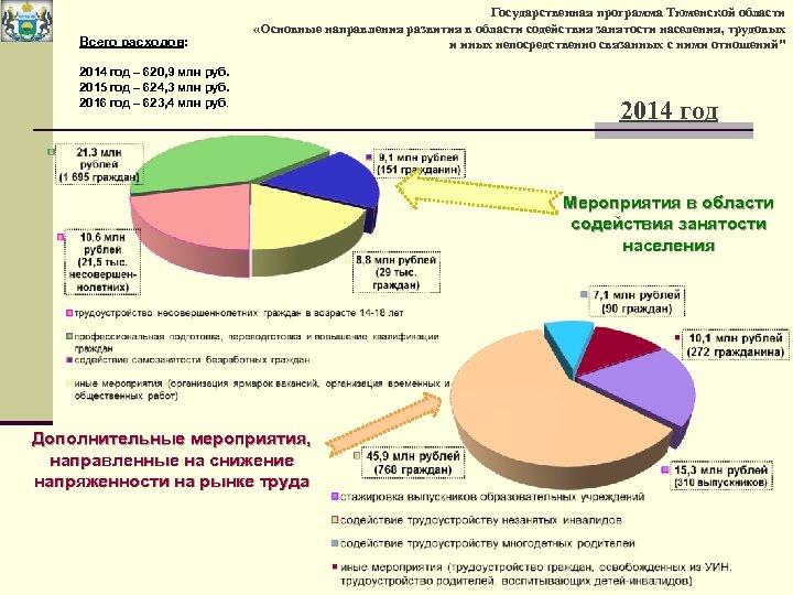 Всего расходов: Государственная программа Тюменской области «Основные направления развития в области содействия занятости населения,