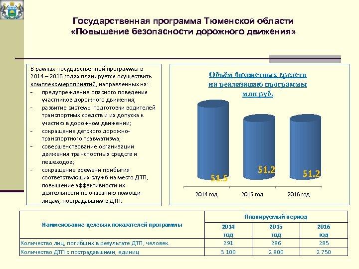Государственная программа Тюменской области «Повышение безопасности дорожного движения» В рамках государственной программы в 2014