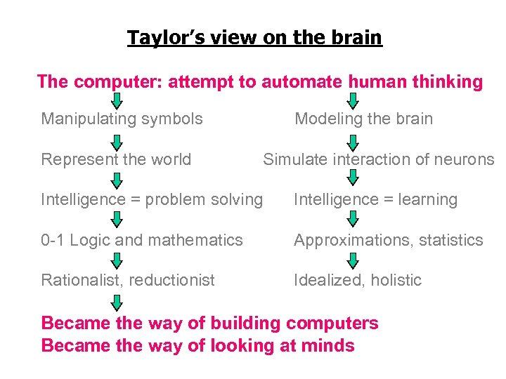 Taylor's view on the brain The computer: attempt to automate human thinking Manipulating symbols