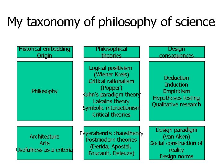 My taxonomy of philosophy of science Historical embedding Origin Philosophical theories Design consequences Philosophy