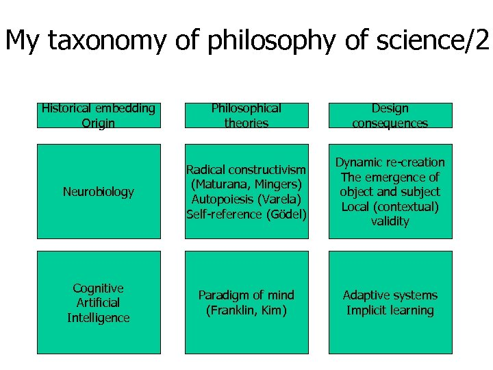 My taxonomy of philosophy of science/2 Historical embedding Origin Philosophical theories Design consequences Neurobiology