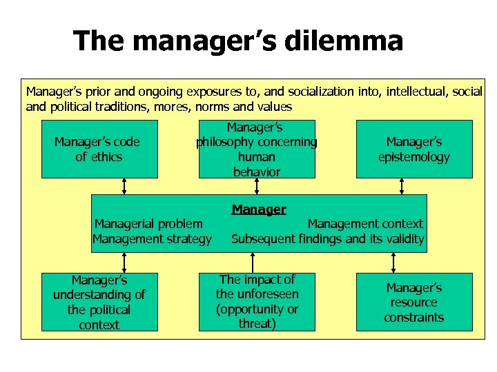 The manager's dilemma Manager's prior and ongoing exposures to, and socialization into, intellectual, social