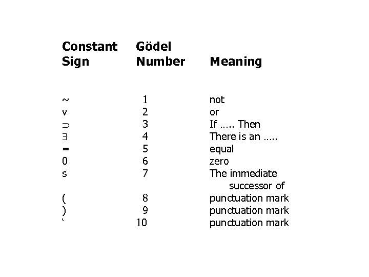 Constant Sign ~ v = 0 s ( ) ' Gödel Number 1 2