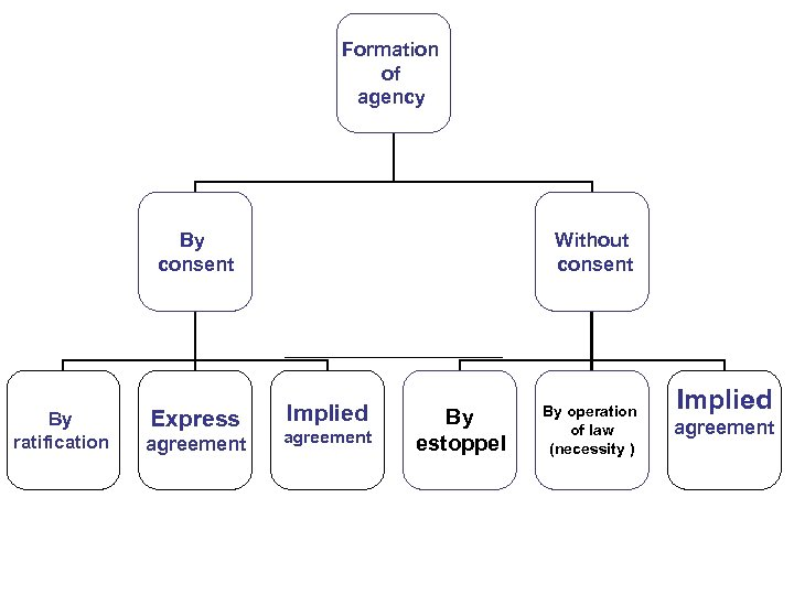 Formation of agency By consent By ratification Express agreement Without consent Implied agreement By