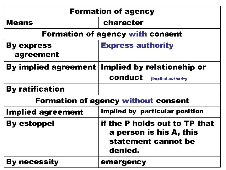 Formation of agency Means character Formation of agency with consent By express Express authority