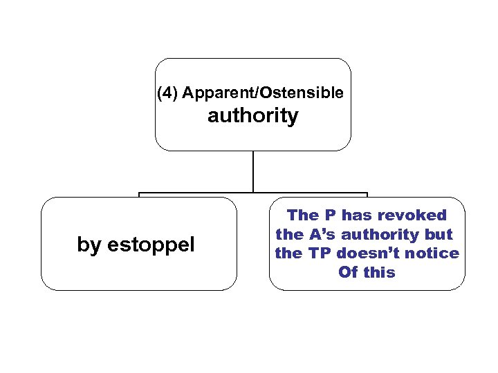 (4) Apparent/Ostensible authority by estoppel The P has revoked the A's authority but the