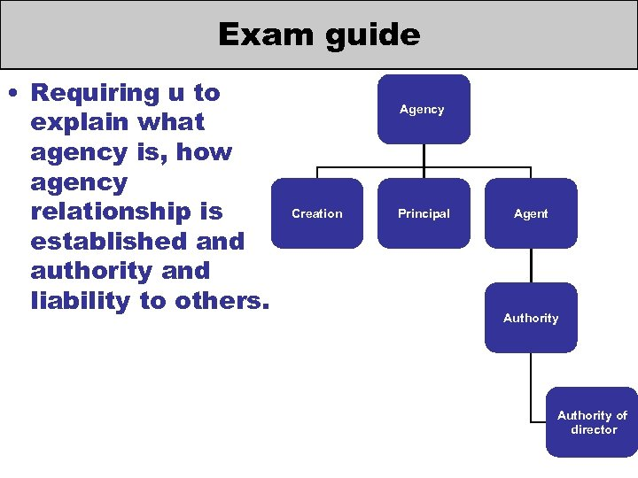 Exam guide • Requiring u to explain what agency is, how agency relationship is