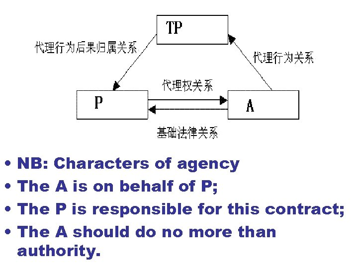 • • NB: Characters of agency The A is on behalf of P;