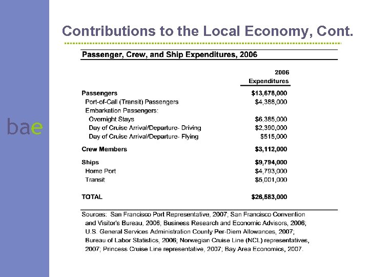 Contributions to the Local Economy, Cont. bae
