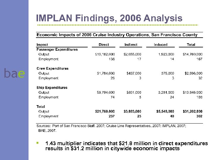 IMPLAN Findings, 2006 Analysis bae § 1. 43 multiplier indicates that $21. 8 million