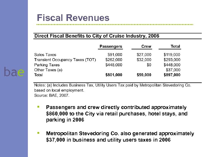 Fiscal Revenues bae § Passengers and crew directly contributed approximately $860, 000 to the