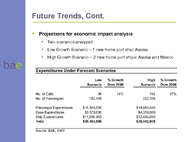 Future Trends, Cont. § Projections for economic impact analysis bae • Two scenarios analyzed