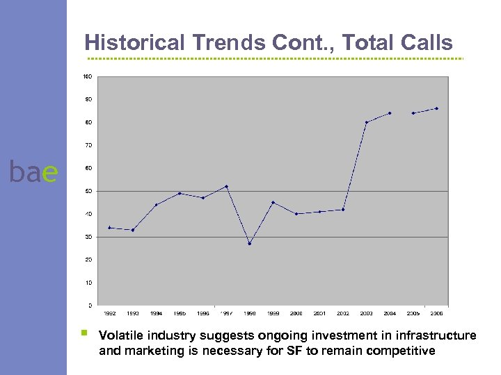 Historical Trends Cont. , Total Calls bae § Volatile industry suggests ongoing investment in