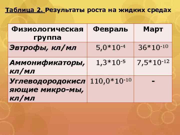 Таблица 2. Результаты роста на жидких средах Физиологическая группа Эвтрофы, кл/мл Февраль Март 5,