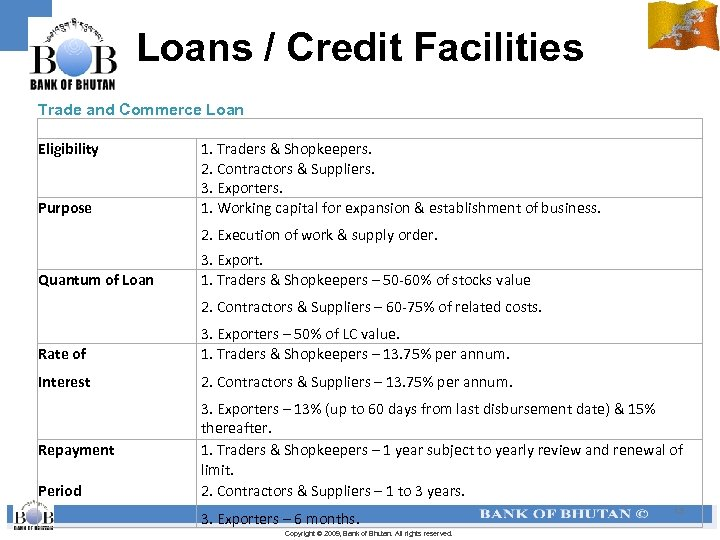 Loans / Credit Facilities Trade and Commerce Loan Eligibility 1. Traders & Shopkeepers. 2.