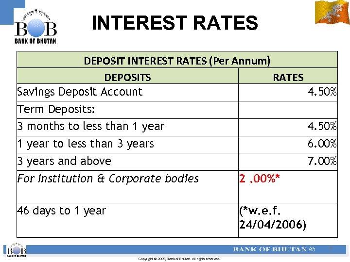 INTEREST RATES DEPOSIT INTEREST RATES (Per Annum) DEPOSITS RATES Savings Deposit Account Term Deposits: