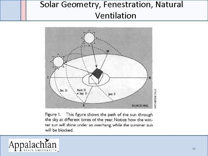 Solar Geometry, Fenestration, Natural Ventilation 38