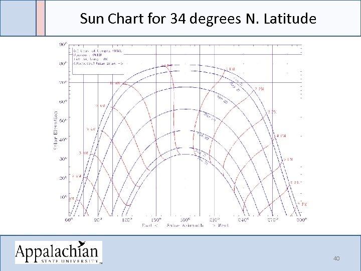 Sun Chart for 34 degrees N. Latitude 40