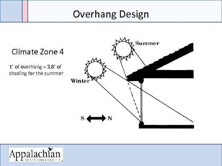 Overhang Design Climate Zone 4 1' of overhang = 3. 8' of shading for