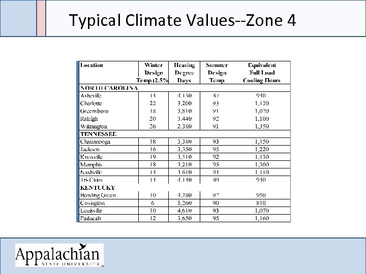 Typical Climate Values--Zone 4