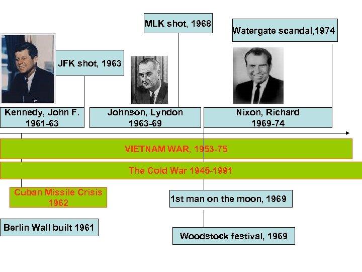 MLK shot, 1968 Watergate scandal, 1974 JFK shot, 1963 Kennedy, John F. 1961 -63