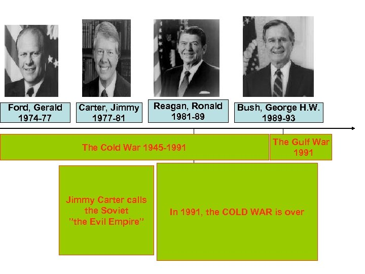 Ford, Gerald 1974 -77 Carter, Jimmy 1977 -81 Reagan, Ronald 1981 -89 The Cold