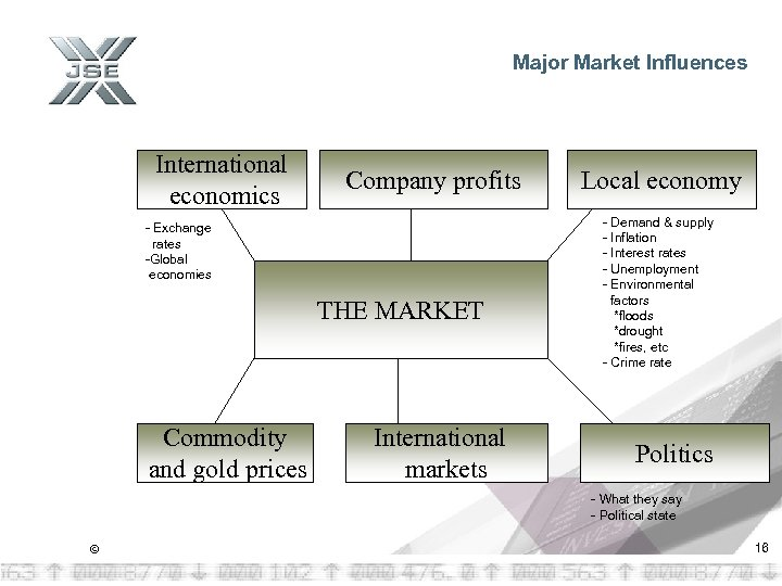Major Market Influences International economics Company profits - Exchange rates -Global economies THE MARKET