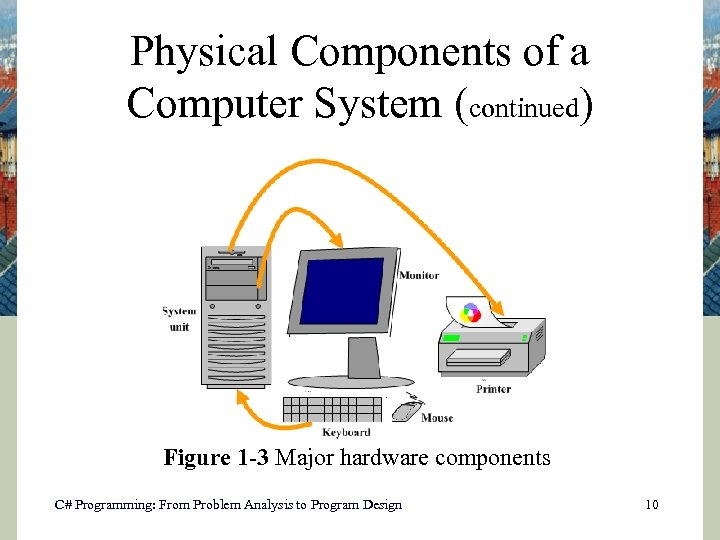 Physical Components of a Computer System (continued) Figure 1 -3 Major hardware components C#