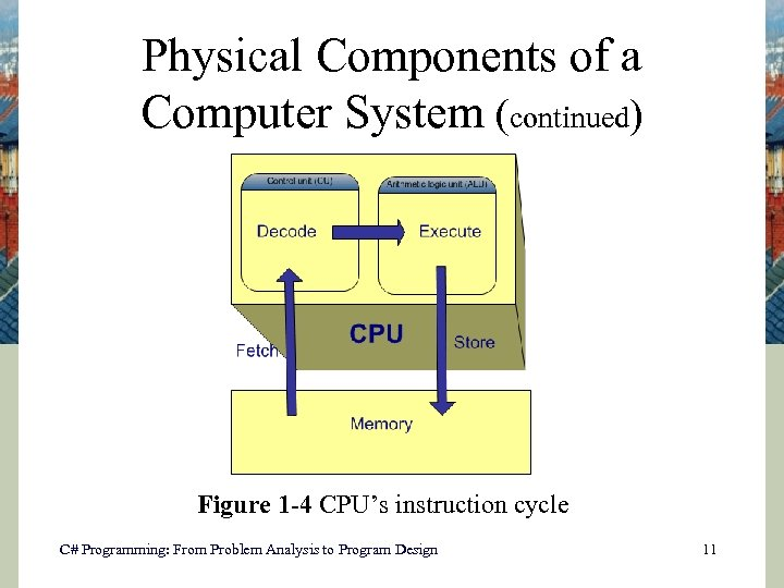 Physical Components of a Computer System (continued) Figure 1 -4 CPU's instruction cycle C#