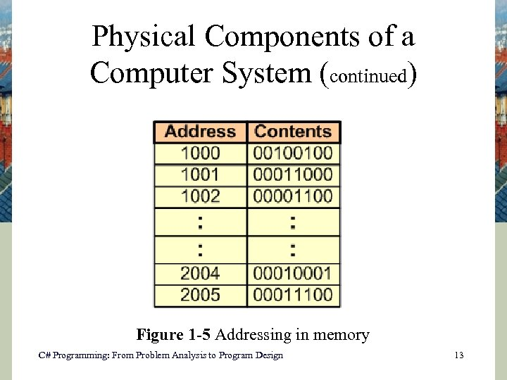 Physical Components of a Computer System (continued) Figure 1 -5 Addressing in memory C#