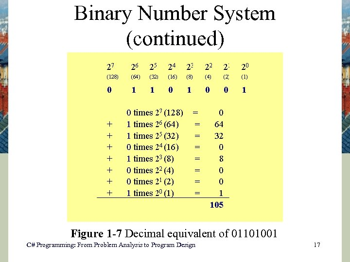 Binary Number System (continued) Figure 1 -7 Decimal equivalent of 01101001 C# Programming: From