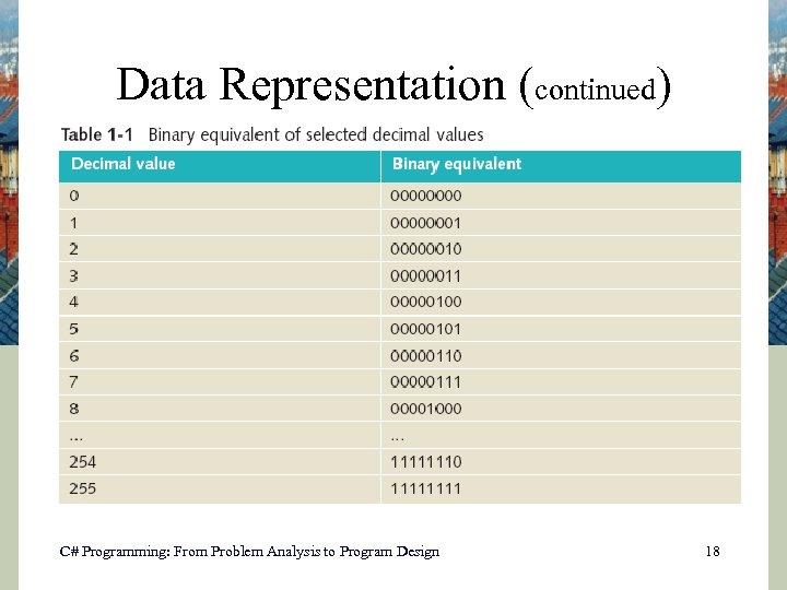 Data Representation (continued) C# Programming: From Problem Analysis to Program Design 18