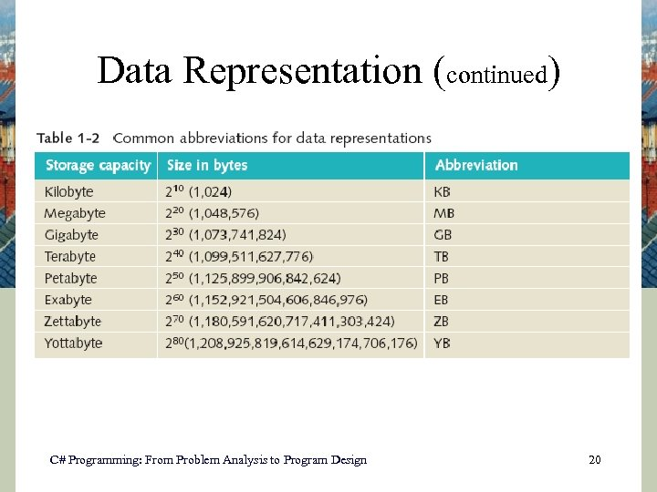 Data Representation (continued) C# Programming: From Problem Analysis to Program Design 20