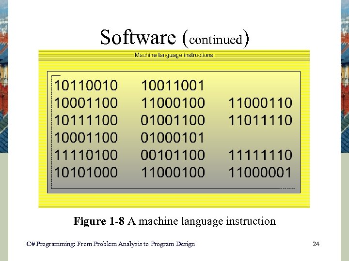 Software (continued) Figure 1 -8 A machine language instruction C# Programming: From Problem Analysis
