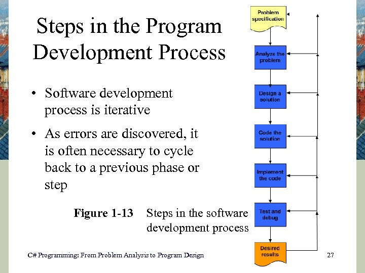 Steps in the Program Development Process • Software development process is iterative • As