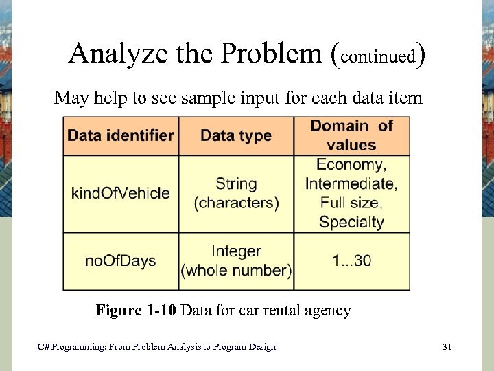 Analyze the Problem (continued) May help to see sample input for each data item