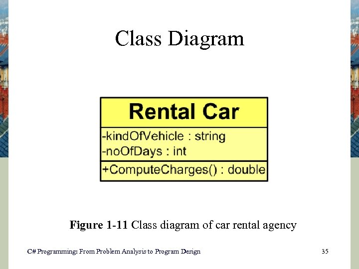 Class Diagram Figure 1 -11 Class diagram of car rental agency C# Programming: From